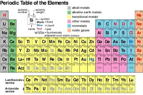 Definitions of element, mixture, alloy, molecule and compound ...
