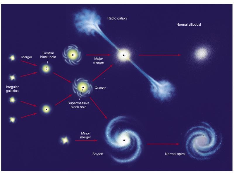 astronomy final
