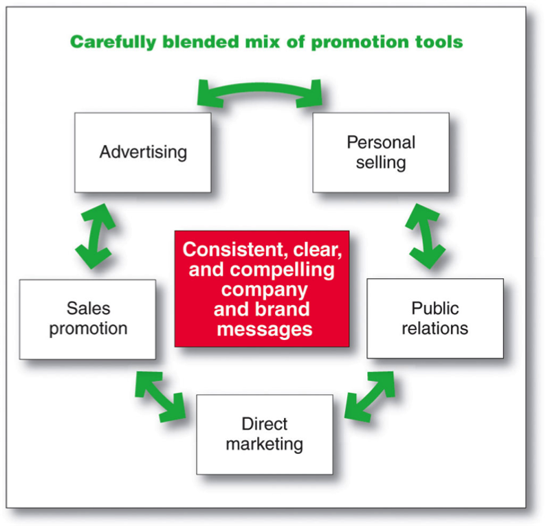 key marketing communication tools for a brand marketing essay A marketing communication strategy defines how you speak to your customers and market to them to start the sales funnel for your team to close demographics research.