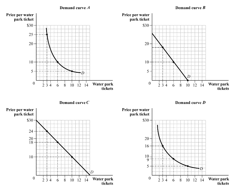 exam 2 microeconomics Economics 2106 – principles of microeconomics exam 2 – feb 28, 2002 professor robert collins 1 1) the price elasticity of demand measures a) the responsiveness of.