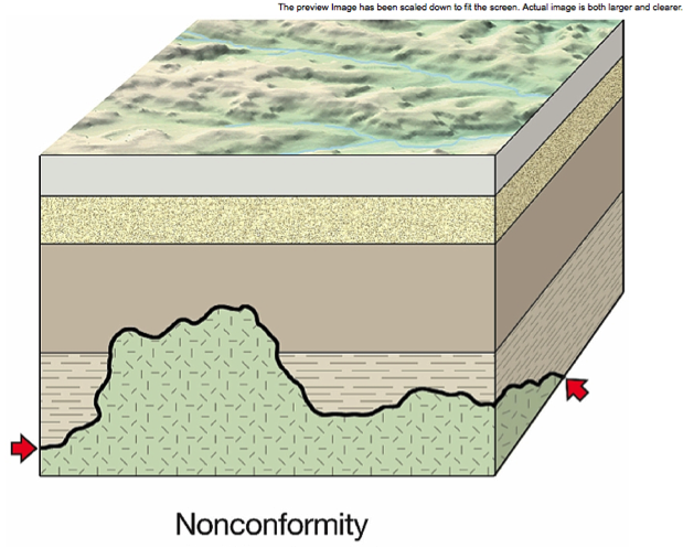 22207534_15b981cee06__8000_00001356 Disconformity Geology Examples on geological labled, vs unconformity geology, nonconformity angular conformity clip art, angular unconformity vs, geology examples, 4 sedimentary layers visible,