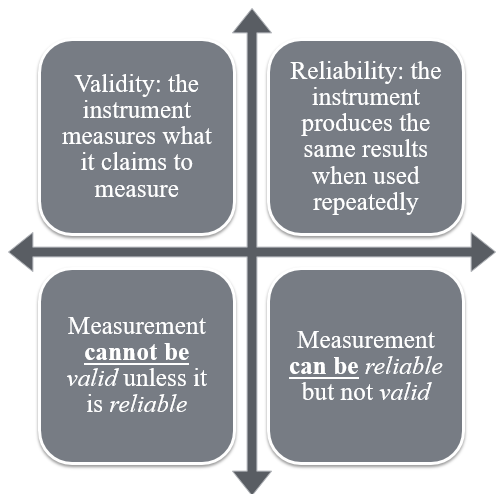 a valid measurement is reliable but a reliable measurement may not be valid