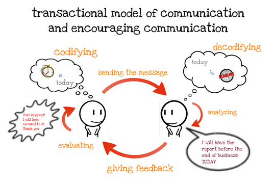 transactional analysis and interpersonal communication case study Psychology / psychological type using transactional analysis in the workplace berne made complex interpersonal transactions understandable when he recognized that people can interact from one of three ego states - parent, adult or child - and that these interactions can occur at overt and.