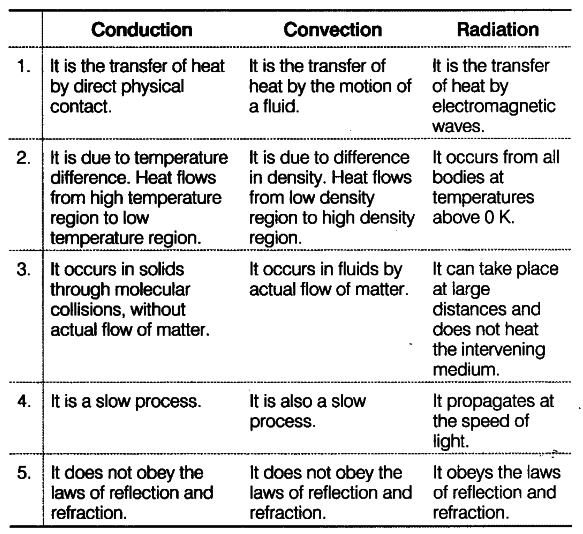 what is the relationship of radiation conduction and convection