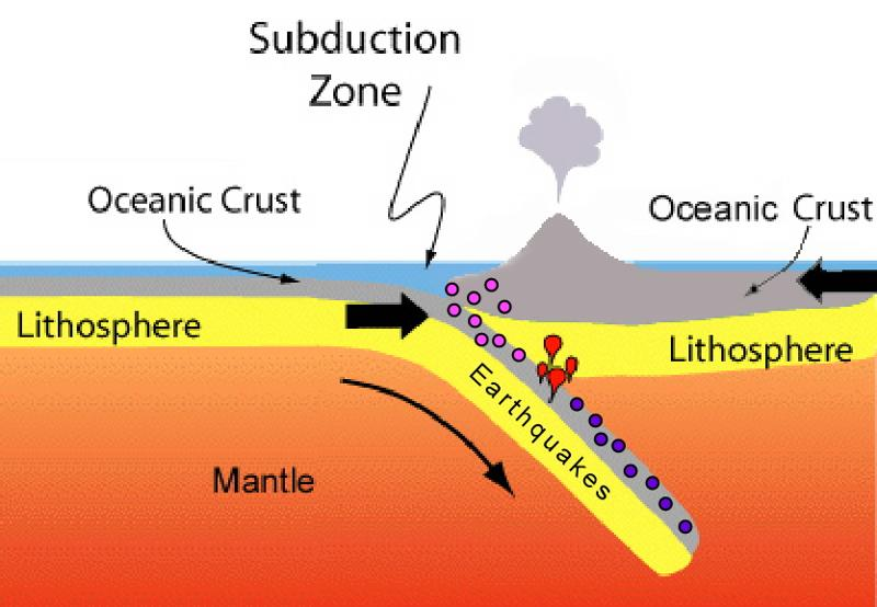 Plate Tectonics Flashcards Easy Notecards