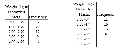 how to construct a relative frequency distribution