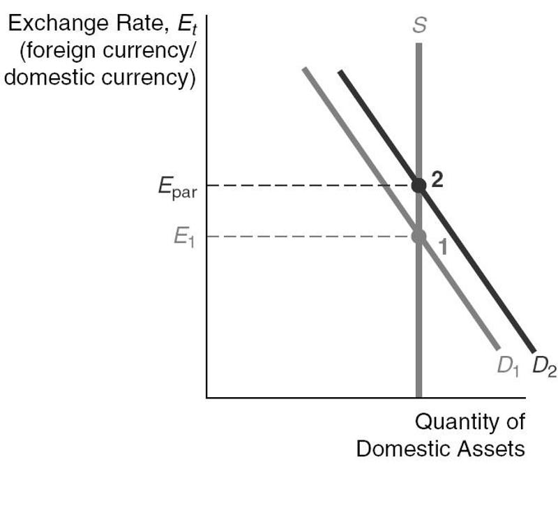 Explain And Demonstrate Graphically The Situation Of An Overvalued Exchange Rate In A Fixed System What Alternative Policies Are Available To