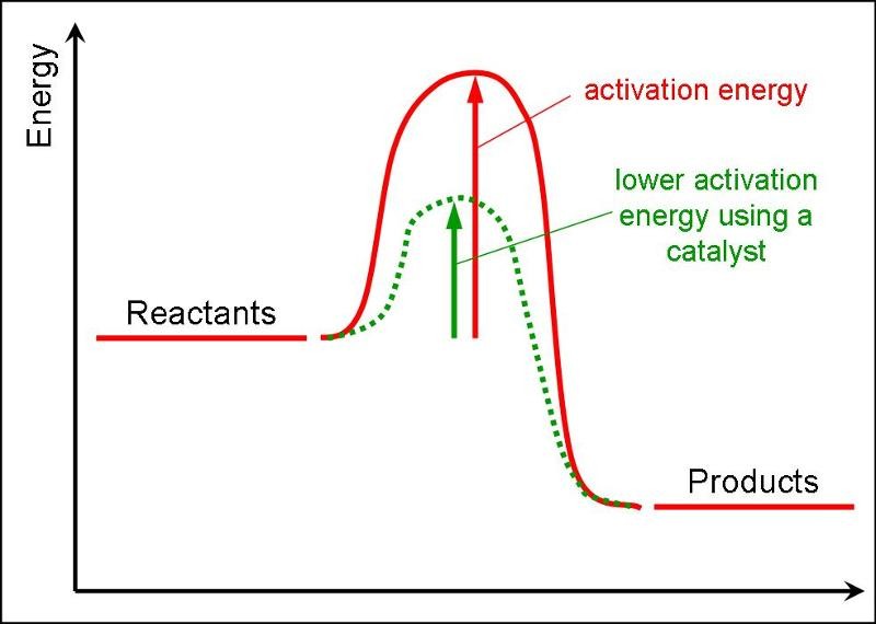 what role does activation energy play in chemical kinetics