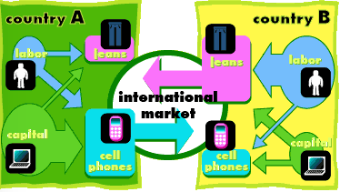 1 how does the heckscher ohlin theory differ from ricardian theory in explaining international trade 1 what are the effects of transportation costs on international trade patterns 2 explain how the international movement of products and of factor inputs promotes an equalization of the factor prices among nations.