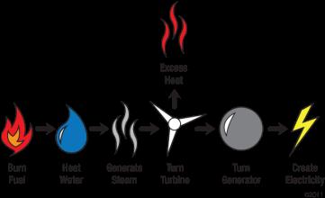 Science - Generating Electricity by Joyfullamb Flashcards | Easy ...