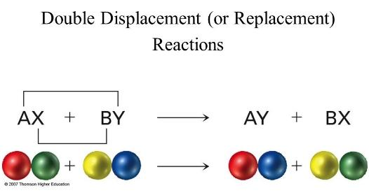 Driving forces of metathesis reactions