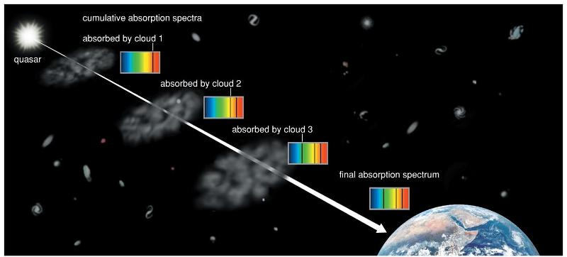an analysis of the discovery of light absorption in the gas clouds The discovery is another step forward in space  this form of analysis measures the light that is  earth-sized planets have similar helium clouds,.
