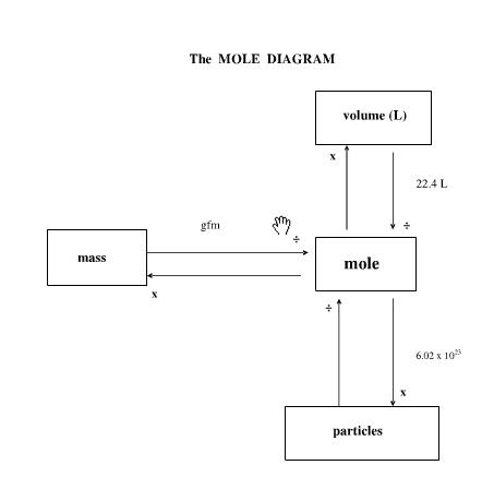 The Mole Diagram - Enthusiast Wiring Diagrams •