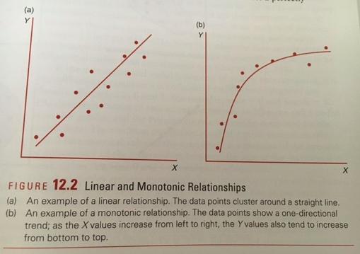monotonic relationship between variables