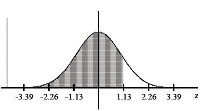 Print unit test 2 probabilty flashcards easy notecards find the area of the shaded region the graph depicts the standard normal distribution with mean 0 and standard deviation 1 ccuart Images
