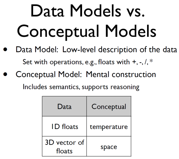 how to create a conceptual data model